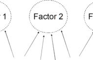 نظریههای تحلیل عاملی هوش