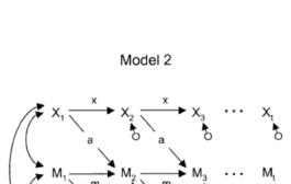 پژوهشهای مقطعی و آزمون فرضیههای میانجی