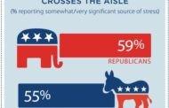 انتخابات ریاست جمهوری 2016 آمریکا و  استرس