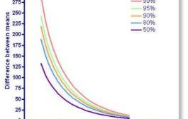 برآورد حداقل حجم نمونه مورد نیاز در پژوهش های آزمایشی
