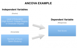 تحلیل کواریانس (ANCOVA) چییست؟ تعریف و مفروضههای آن