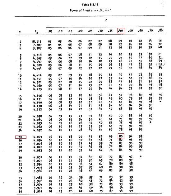 جدول کوهن برای حداقل حجم نمونه درتحقیق آزمایشی