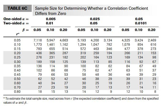 جدول محاسبه حجم نمونه مورد نیاز تحقیق همبستگی