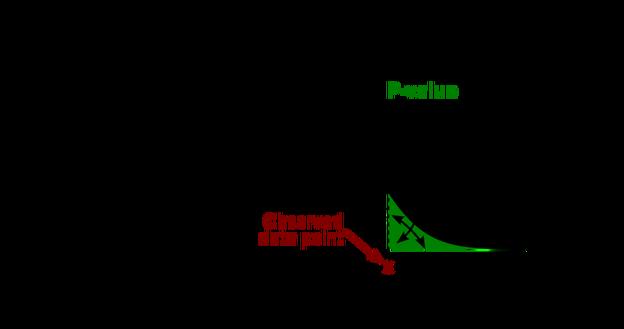 معناداری آماری یا همان p-value چیست؟