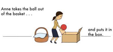 Ann در غیاب Sally توپ را از سبد بیرون میآورد و آن را داخل جعبه خودش قرار میدهد.