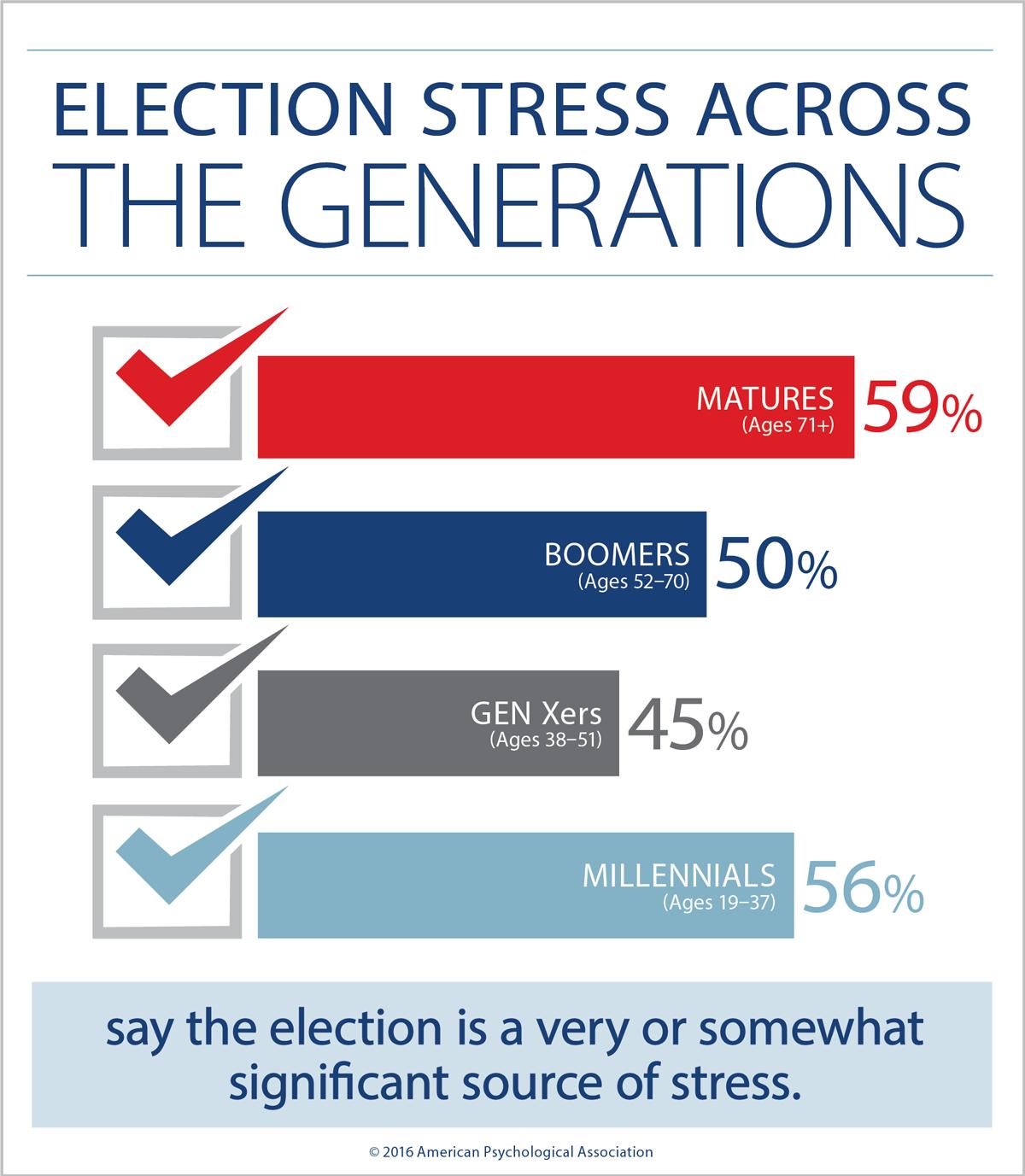 بیشترین و کمترین میزان استرس به ترتیب مربوط به افراد بالتر از 71 سال و افراد بین 38-51 سال است.