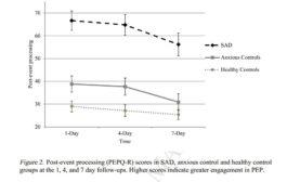 پردازش پس از واقعه در اختلال اضطراب اجتماعی: نقش میانجی باورهای فراشناختی مثبت و ارزیابی عملکرد